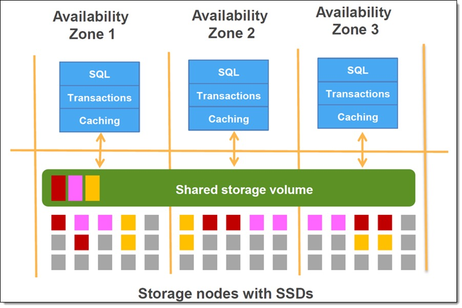 Storage nodes with SSDs